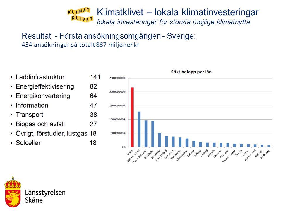 Resultat - Första ansökningsomgången - Sverige: 434 ansökningar på totalt 887 miljoner kr Klimatklivet – lokala klimatinvesteringar lokala investering