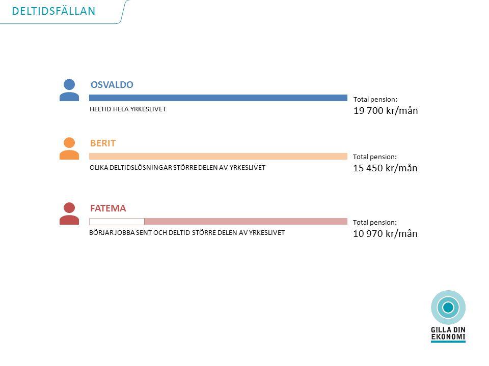 Total pension: 19 700 kr/mån HELTID HELA YRKESLIVET OSVALDO OLIKA DELTIDSLÖSNINGAR STÖRRE DELEN AV YRKESLIVET BERIT Total pension: 15 450 kr/mån Total pension: 10 970 kr/mån BÖRJAR JOBBA SENT OCH DELTID STÖRRE DELEN AV YRKESLIVET FATEMA