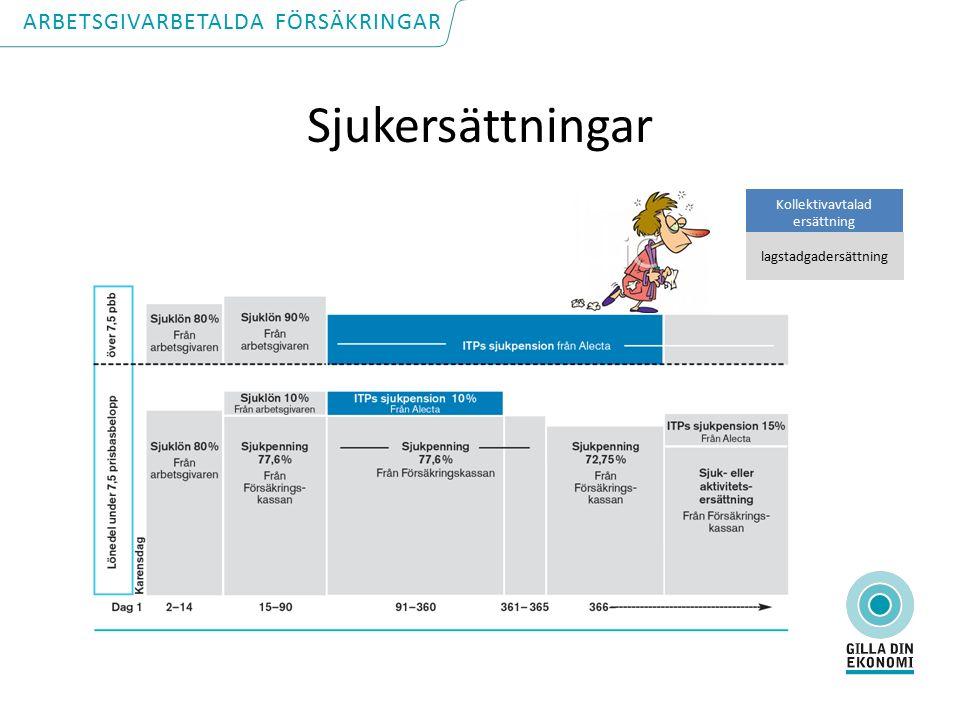Sjukersättningar Kollektivavtalad ersättning lagstadgadersättning ARBETSGIVARBETALDA FÖRSÄKRINGAR