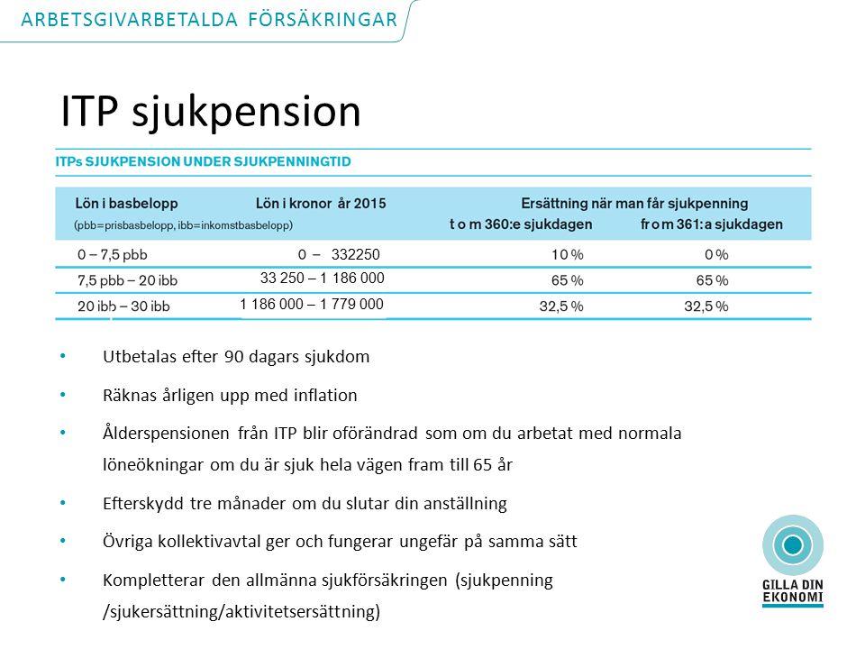 ITP sjukpension Utbetalas efter 90 dagars sjukdom Räknas årligen upp med inflation Ålderspensionen från ITP blir oförändrad som om du arbetat med normala löneökningar om du är sjuk hela vägen fram till 65 år Efterskydd tre månader om du slutar din anställning Övriga kollektivavtal ger och fungerar ungefär på samma sätt Kompletterar den allmänna sjukförsäkringen (sjukpenning /sjukersättning/aktivitetsersättning) ARBETSGIVARBETALDA FÖRSÄKRINGAR 332250 33 250 – 1 186 000 1 186 000 – 1 779 000