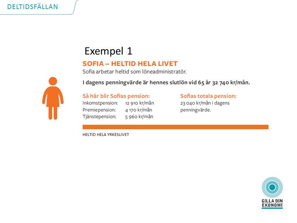 DELTIDSFÄLLAN Exempel 1 HELTID HELA YRKESLIVET