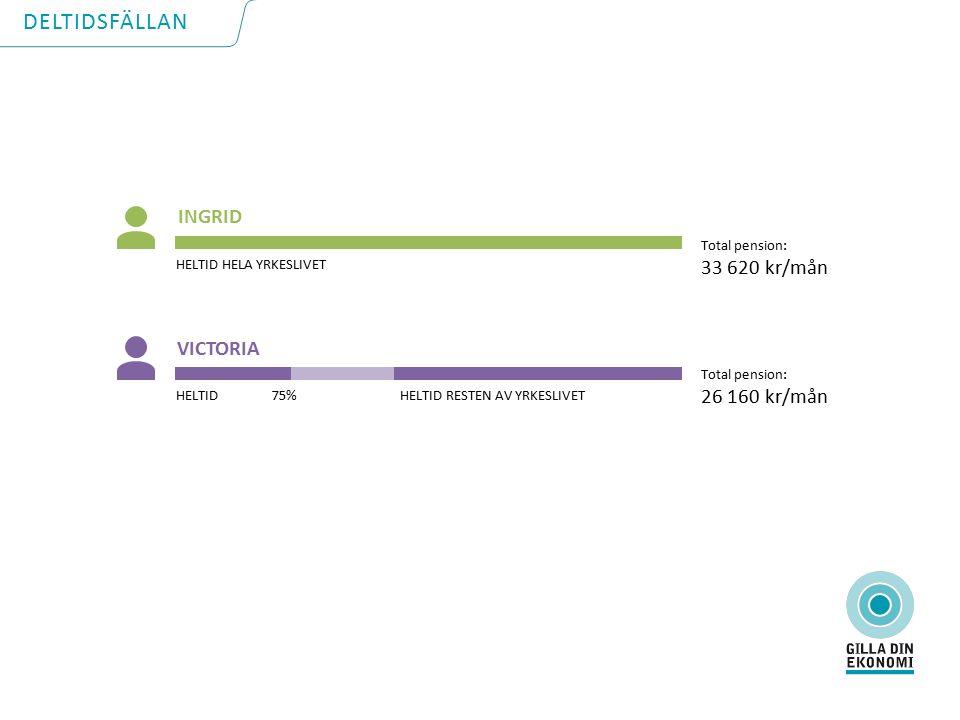 Total pension: 33 620 kr/mån HELTID HELA YRKESLIVET INGRID HELTID 75% HELTID RESTEN AV YRKESLIVET VICTORIA Total pension: 26 160 kr/mån