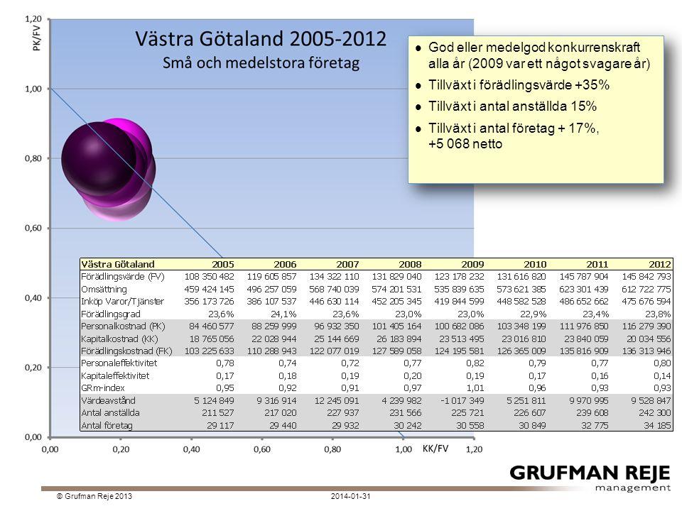 2014-01-31© Grufman Reje 2013 God eller medelgod konkurrenskraft alla år (2009 var ett något svagare år) Tillväxt i förädlingsvärde +35% Tillväxt i antal anställda 15% Tillväxt i antal företag + 17%, +5 068 netto God eller medelgod konkurrenskraft alla år (2009 var ett något svagare år) Tillväxt i förädlingsvärde +35% Tillväxt i antal anställda 15% Tillväxt i antal företag + 17%, +5 068 netto