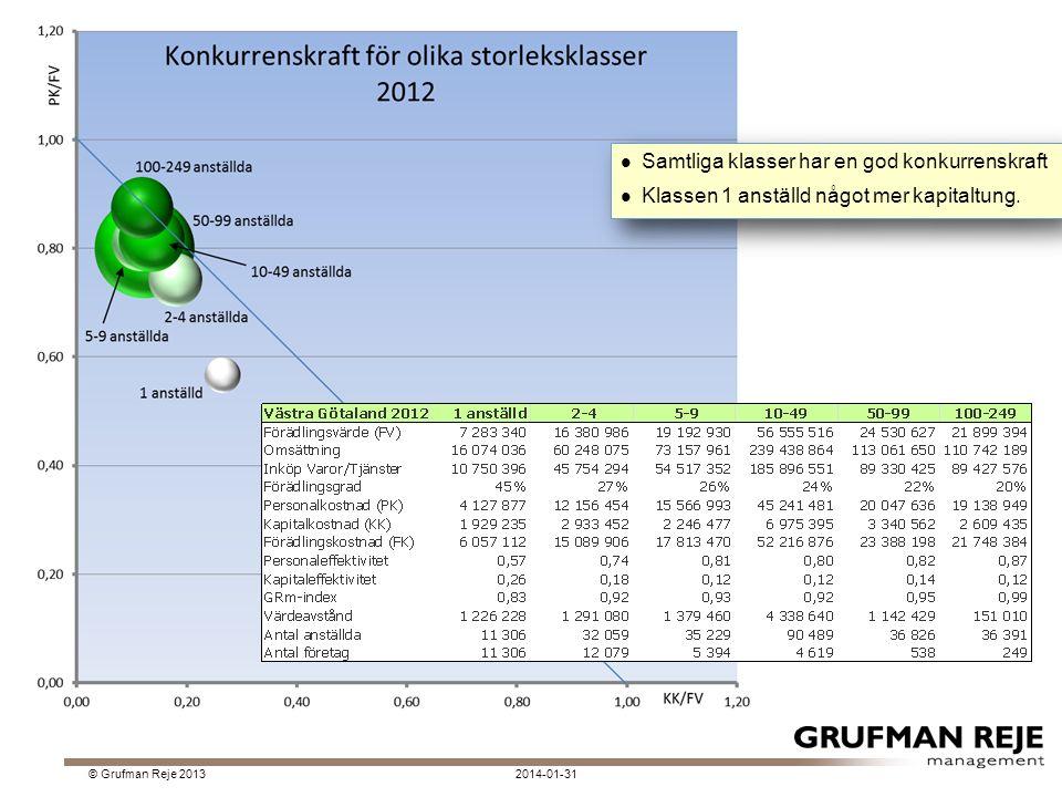 2014-01-31© Grufman Reje 2013 Samtliga klasser har en god konkurrenskraft Klassen 1 anställd något mer kapitaltung.
