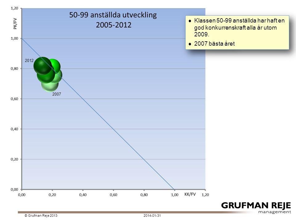 2014-01-31© Grufman Reje 2013 Klassen 50-99 anställda har haft en god konkurrenskraft alla år utom 2009.