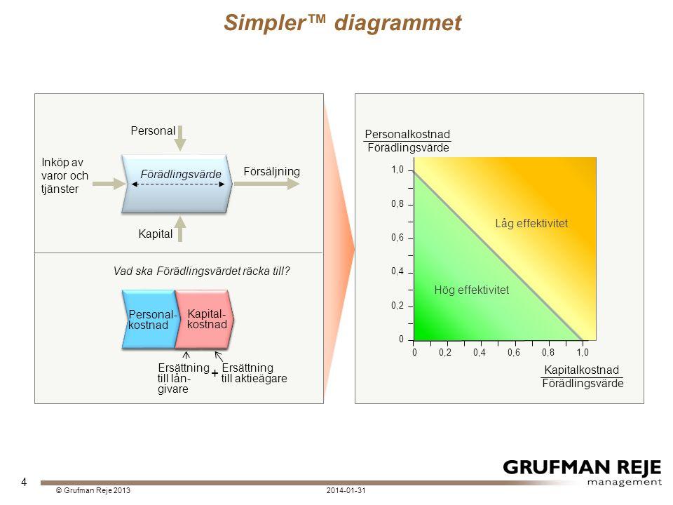 4 Simpler™ diagrammet Inköp av varor och tjänster Försäljning Personal Kapital Förädlingsvärde Ersättning till lån- givare Ersättning till aktieägare Vad ska Förädlingsvärdet räcka till.