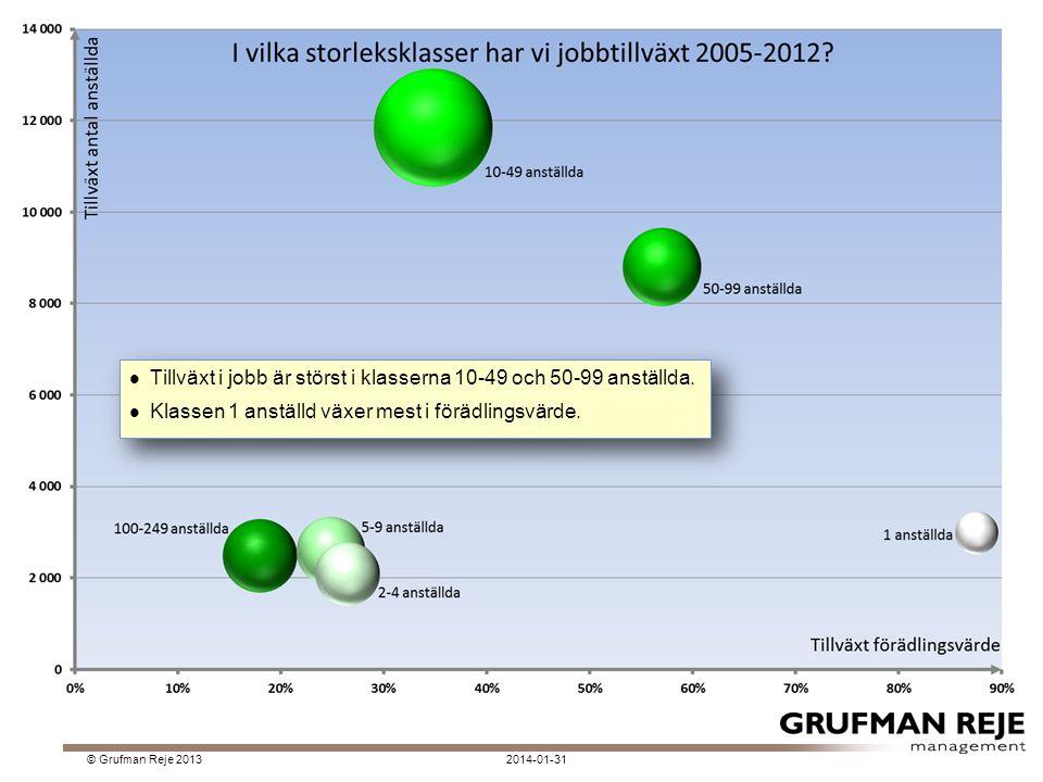 2014-01-31© Grufman Reje 2013 Tillväxt i jobb är störst i klasserna 10-49 och 50-99 anställda.
