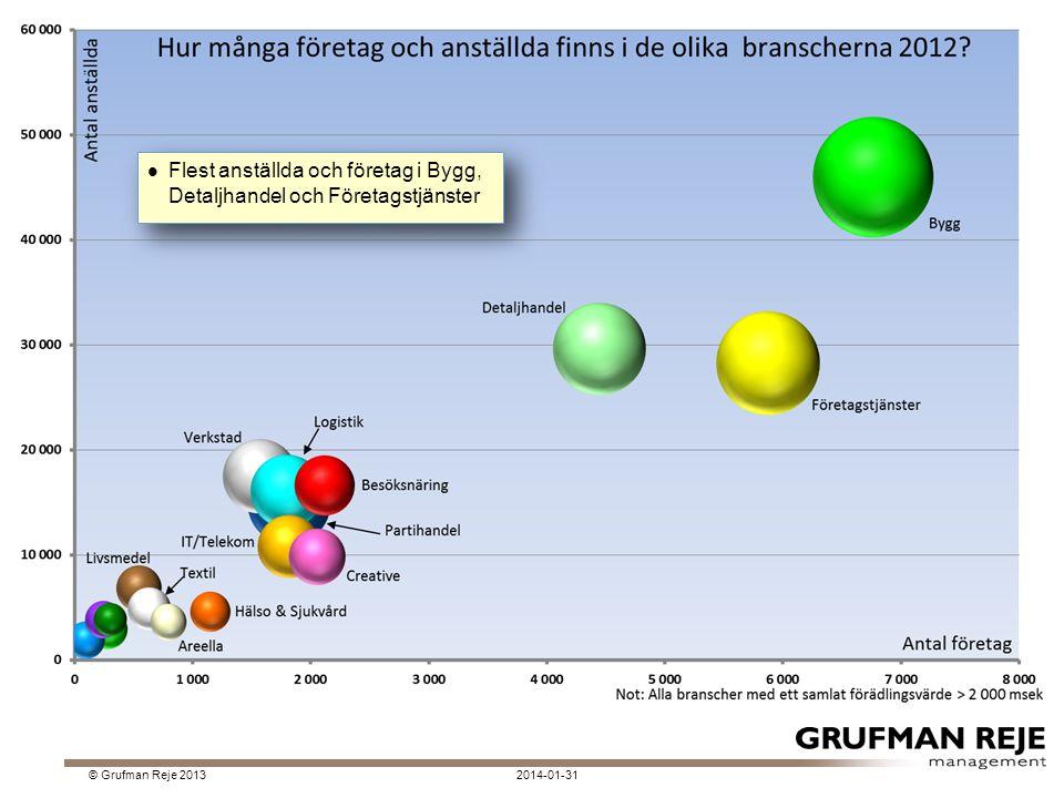 2014-01-31© Grufman Reje 2013 Flest anställda och företag i Bygg, Detaljhandel och Företagstjänster