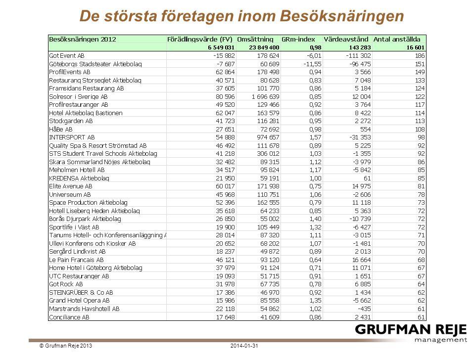 De största företagen inom Besöksnäringen 2014-01-31© Grufman Reje 2013