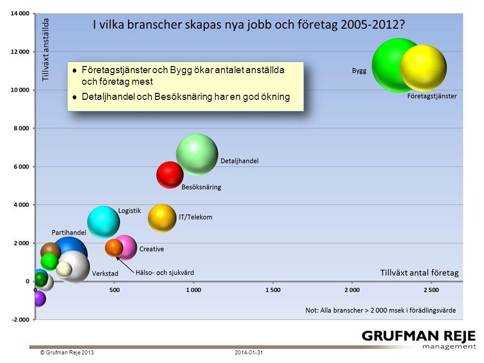 2014-01-31© Grufman Reje 2013 Företagstjänster och Bygg ökar antalet anställda och företag mest Detaljhandel och Besöksnäring har en god ökning Företagstjänster och Bygg ökar antalet anställda och företag mest Detaljhandel och Besöksnäring har en god ökning