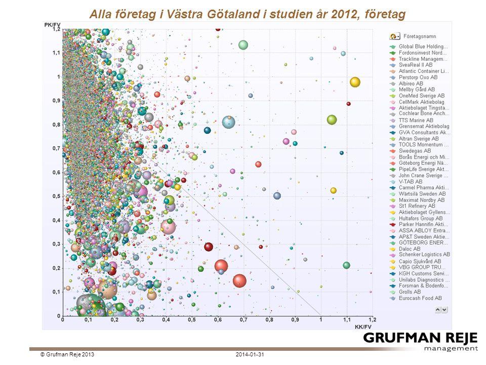 Alla företag i Västra Götaland i studien år 2012, företag 2014-01-31© Grufman Reje 2013