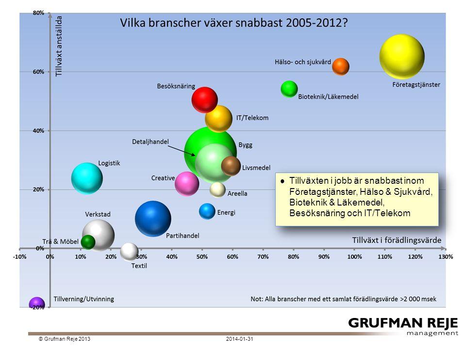 2014-01-31© Grufman Reje 2013 Tillväxten i jobb är snabbast inom Företagstjänster, Hälso & Sjukvård, Bioteknik & Läkemedel, Besöksnäring och IT/Telekom