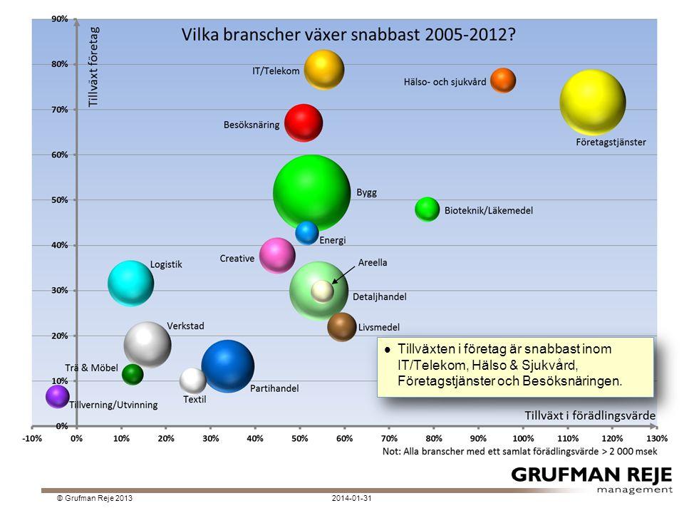 2014-01-31© Grufman Reje 2013 Tillväxten i företag är snabbast inom IT/Telekom, Hälso & Sjukvård, Företagstjänster och Besöksnäringen.