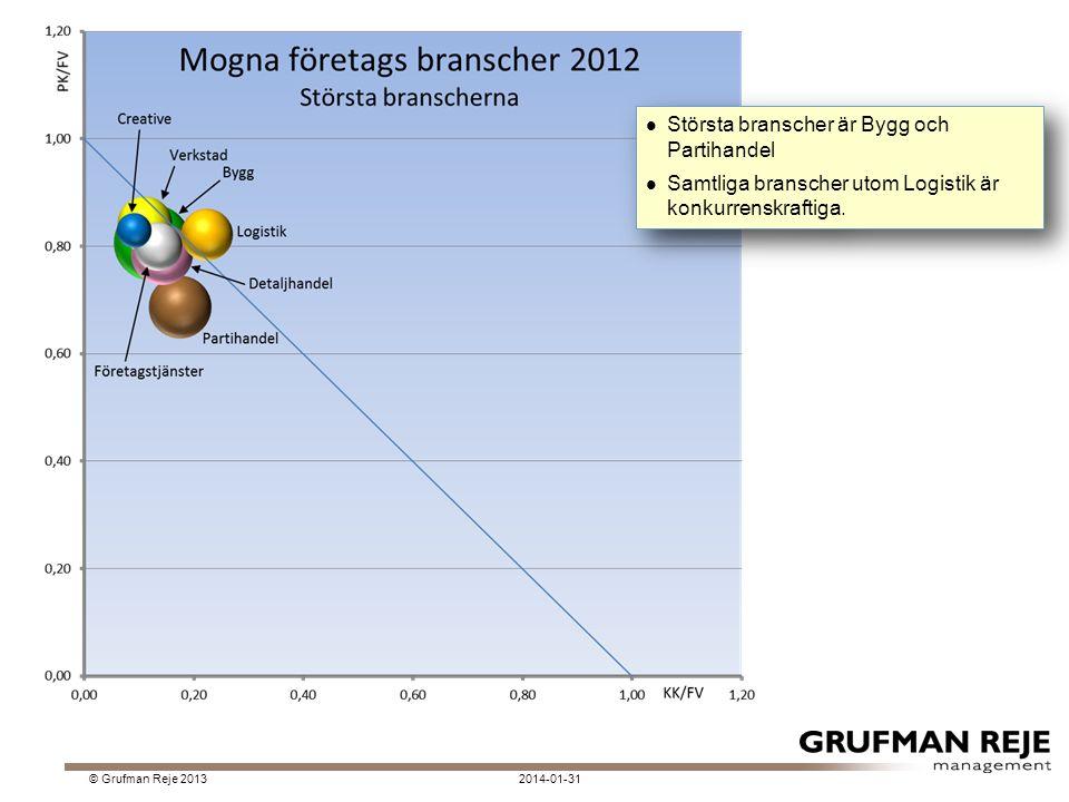2014-01-31© Grufman Reje 2013 Största branscher är Bygg och Partihandel Samtliga branscher utom Logistik är konkurrenskraftiga.