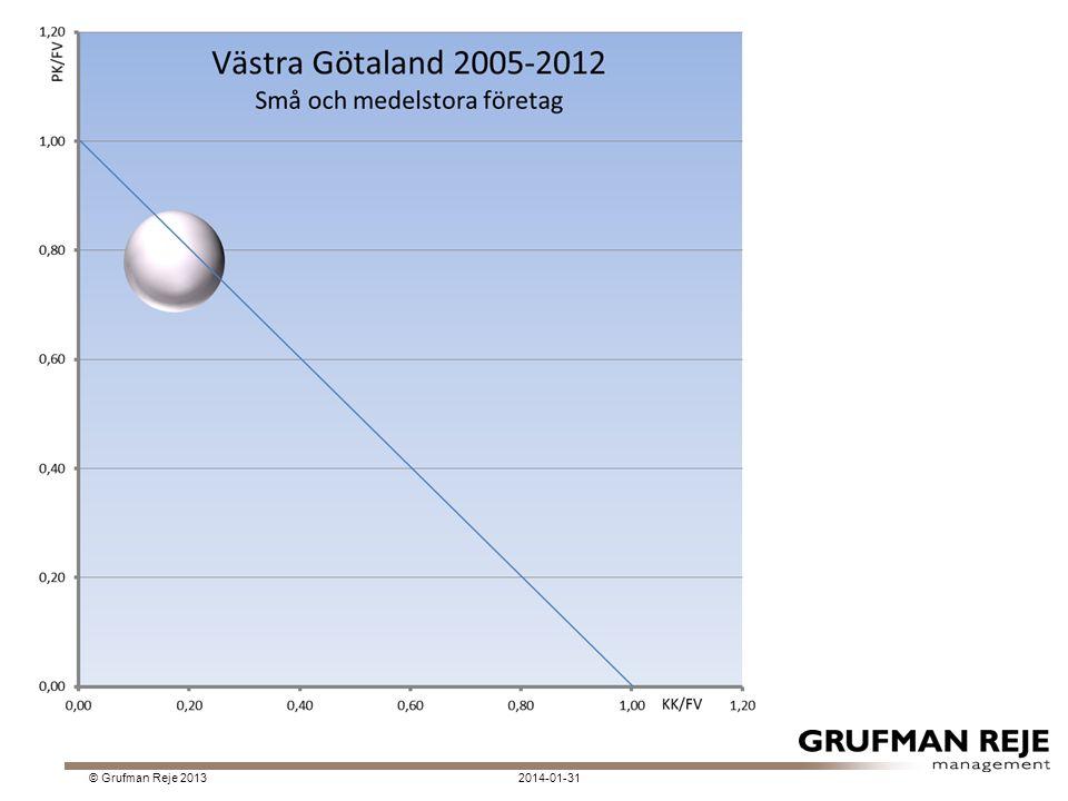 2014-01-31© Grufman Reje 2013 Klassen 100-249 har en god konkurrenskraft förutom 2008 och 2009.