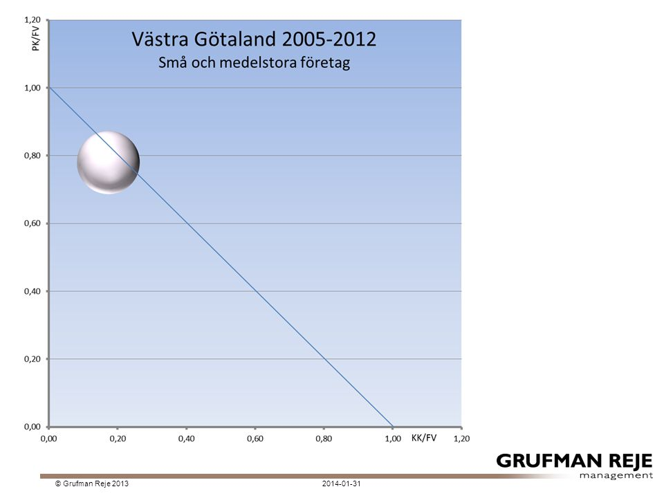 2014-01-31© Grufman Reje 2013 2009 utanför diagrammet.