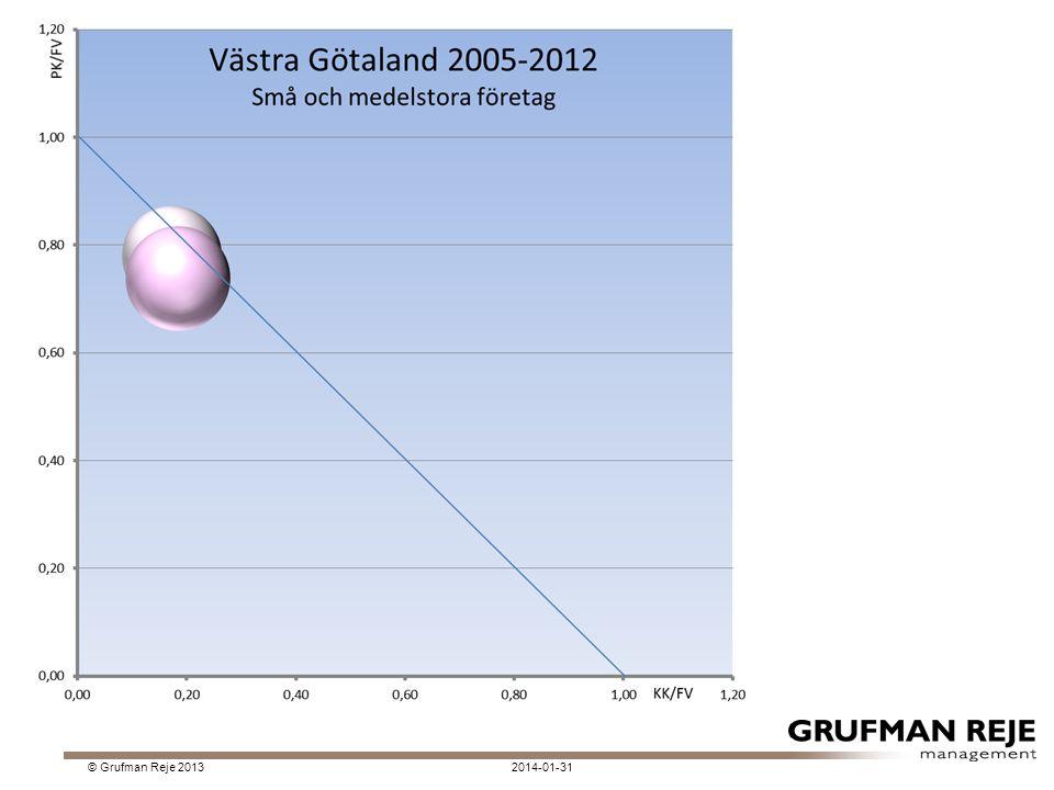 De största företagen i förädlingsvärde 2014-01-31© Grufman Reje 2013