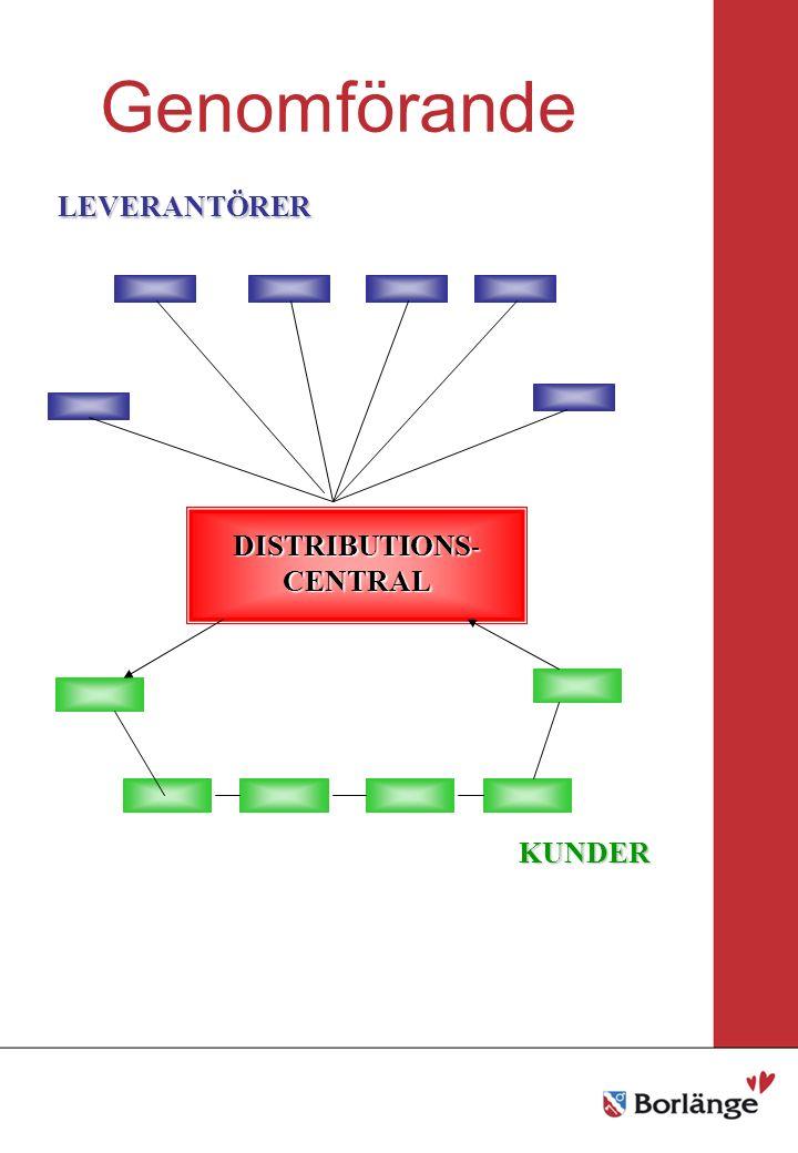Borlänge stad Mellanrubrik Punkt Mellanrubrik Punkt Genomförande DISTRIBUTIONS - CENTRAL LEVERANTÖRER KUNDER