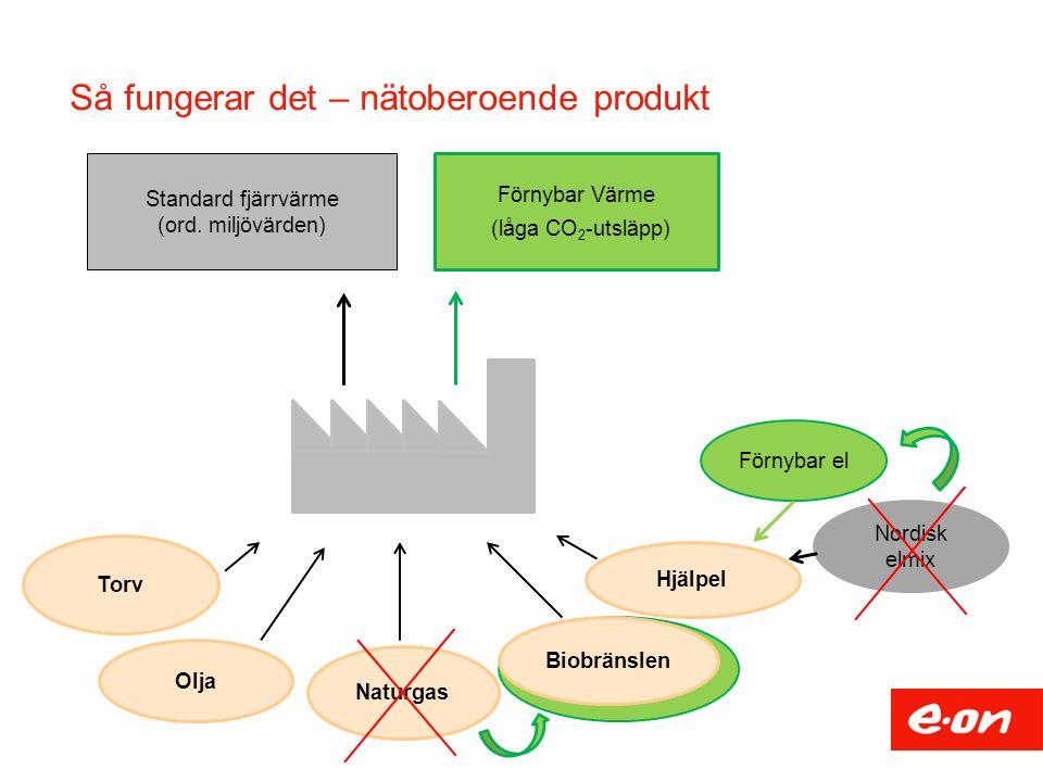 Torv Olja Biobränslen Naturgas Hjälpel Standard fjärrvärme (ord. miljövärden) Förnybar Värme (låga CO 2 -utsläpp) Förnybar el Nordisk elmix Så fungera