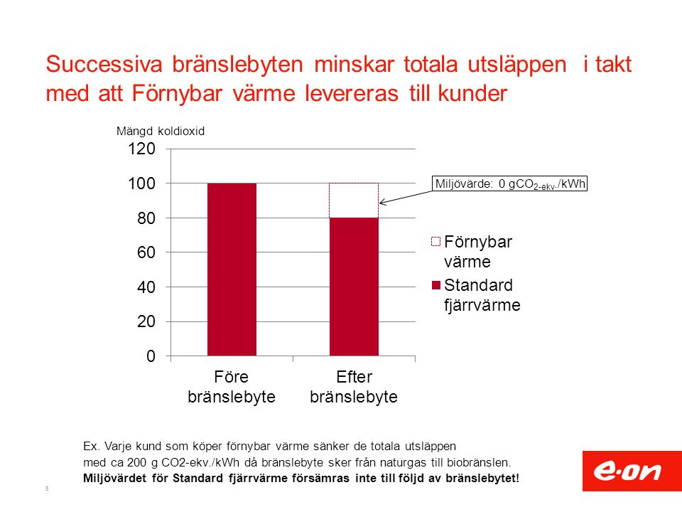 Successiva bränslebyten minskar totala utsläppen i takt med att Förnybar värme levereras till kunder 5 Mängd koldioxid Ex.
