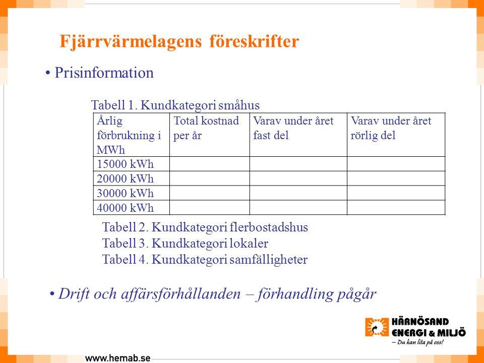 Fjärrvärmelagens föreskrifter Prisinformation Årlig förbrukning i MWh Total kostnad per år Varav under året fast del Varav under året rörlig del 15000 kWh 20000 kWh 30000 kWh 40000 kWh Tabell 1.