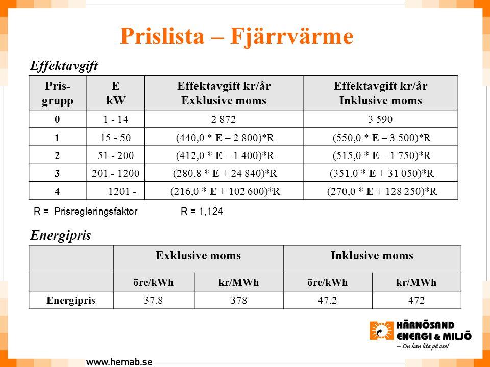 Effektavgift Pris- grupp E kW Effektavgift kr/år Exklusive moms Effektavgift kr/år Inklusive moms 01 - 142 8723 590 115 - 50 (440,0 * E – 2 800)*R (550,0 * E – 3 500)*R 251 - 200 (412,0 * E – 1 400)*R (515,0 * E – 1 750)*R 3201 - 1200 (280,8 * E + 24 840)*R (351,0 * E + 31 050)*R 4 1201 - (216,0 * E + 102 600)*R (270,0 * E + 128 250)*R Energipris Exklusive momsInklusive moms öre/kWhkr/MWhöre/kWhkr/MWh Energipris37,837847,2472 Prislista – Fjärrvärme R = Prisregleringsfaktor R = 1,124