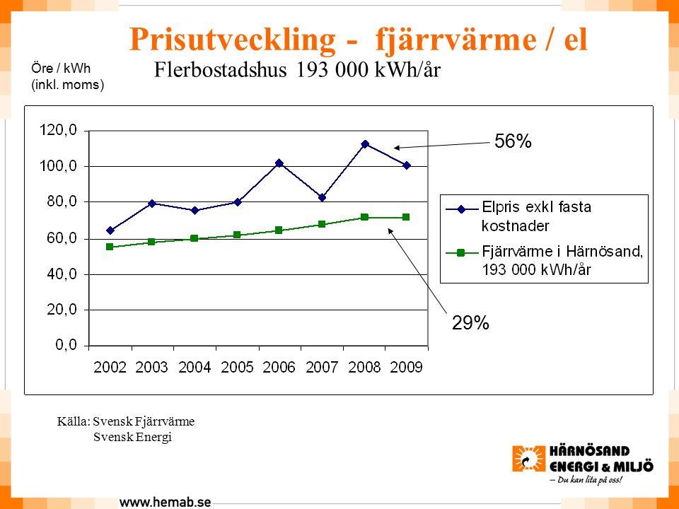 Prisutveckling - fjärrvärme / el Flerbostadshus 193 000 kWh/år Öre / kWh (inkl.
