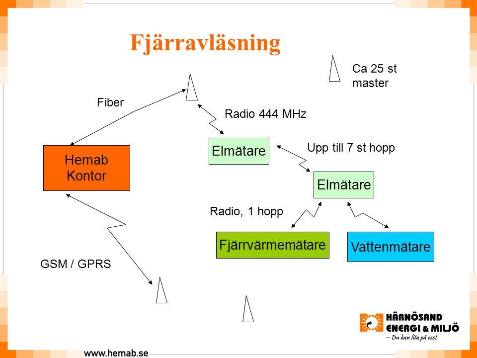 Hemab Kontor Fjärravläsning GSM / GPRS Fiber Ca 25 st master Elmätare Radio 444 MHz Upp till 7 st hopp Fjärrvärmemätare Vattenmätare Radio, 1 hopp