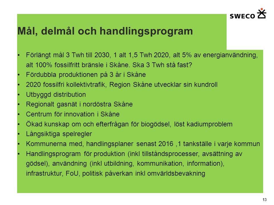Mål, delmål och handlingsprogram Förlängt mål 3 Twh till 2030, 1 alt 1,5 Twh 2020, alt 5% av energianvändning, alt 100% fossilfritt bränsle i Skåne.