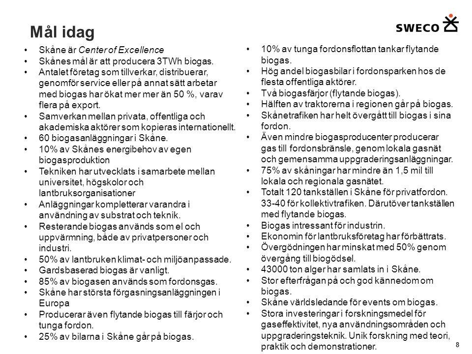 Mål idag Skåne är Center of Excellence Skånes mål är att producera 3TWh biogas.