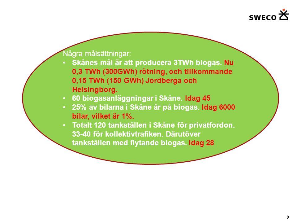 Önskat läge 2020 Skapat en marknad, nationell biogasstrategi, nya aktörer med i Färdplanearbetet, samsyn i alla led, tydliga spelregler, satsning på biogödsel, upphandling som styrmedel, tankstationer i varje kommun, förgasningsanläggningar, påverkansarbetet har varit viktigt, mixat energislag, kommunernas deltagande viktigt, löst problemen med kadmium, kretsloppsanpassat energisystem.