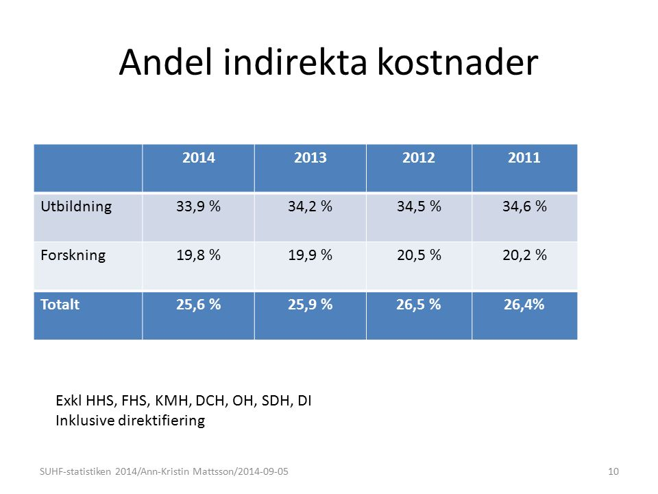 Andel indirekta kostnader 2014201320122011 Utbildning33,9 %34,2 %34,5 %34,6 % Forskning19,8 %19,9 %20,5 %20,2 % Totalt25,6 %25,9 %26,5 %26,4% SUHF-statistiken 2014/Ann-Kristin Mattsson/2014-09-0510 Exkl HHS, FHS, KMH, DCH, OH, SDH, DI Inklusive direktifiering