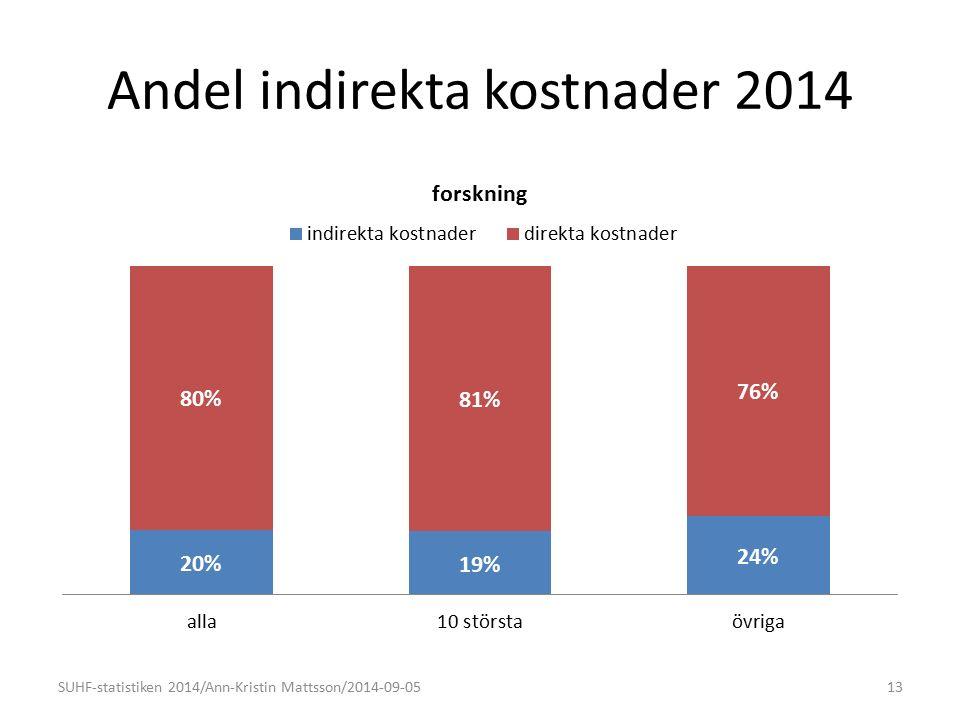 Andel indirekta kostnader 2014 13SUHF-statistiken 2014/Ann-Kristin Mattsson/2014-09-05