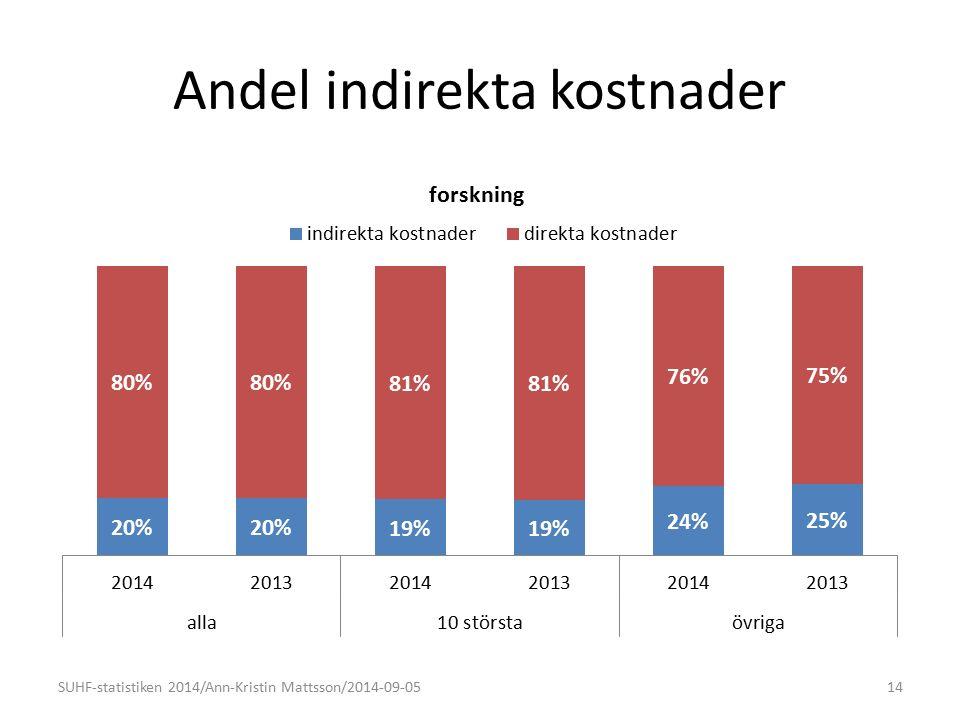 Andel indirekta kostnader 14SUHF-statistiken 2014/Ann-Kristin Mattsson/2014-09-05