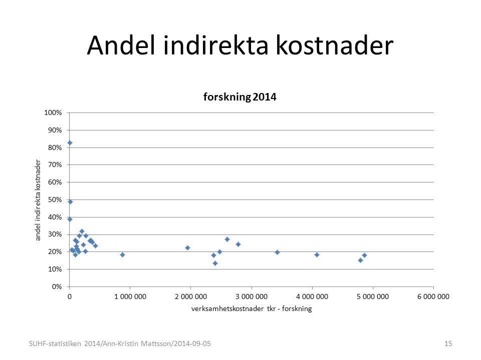 Andel indirekta kostnader 15SUHF-statistiken 2014/Ann-Kristin Mattsson/2014-09-05