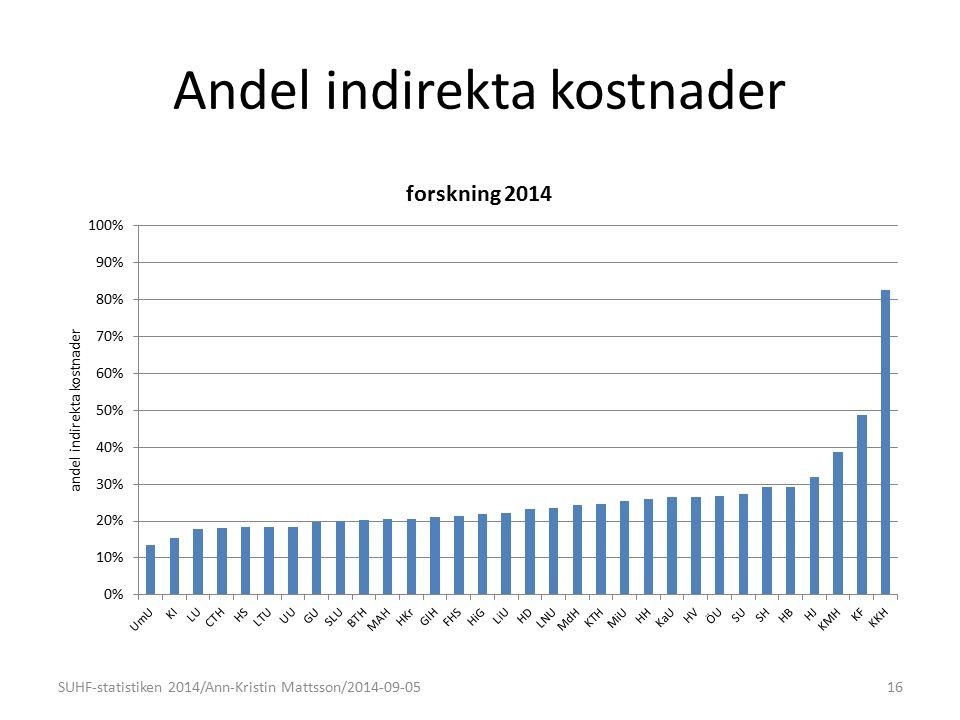 Andel indirekta kostnader 16SUHF-statistiken 2014/Ann-Kristin Mattsson/2014-09-05