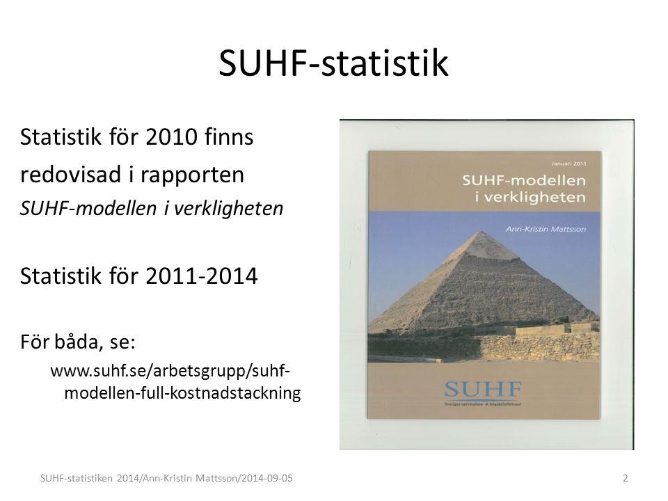 SUHF-statistik Statistik för 2010 finns redovisad i rapporten SUHF-modellen i verkligheten Statistik för 2011-2014 För båda, se: www.suhf.se/arbetsgrupp/suhf- modellen-full-kostnadstackning 2SUHF-statistiken 2014/Ann-Kristin Mattsson/2014-09-05