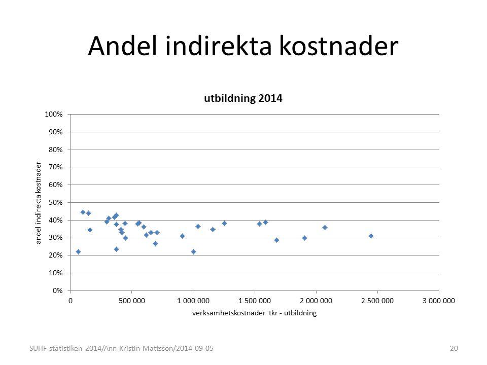 Andel indirekta kostnader 20SUHF-statistiken 2014/Ann-Kristin Mattsson/2014-09-05
