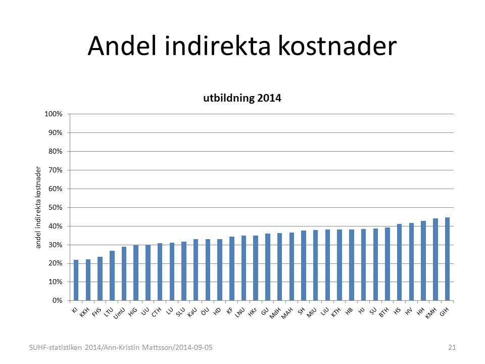 Andel indirekta kostnader 21SUHF-statistiken 2014/Ann-Kristin Mattsson/2014-09-05