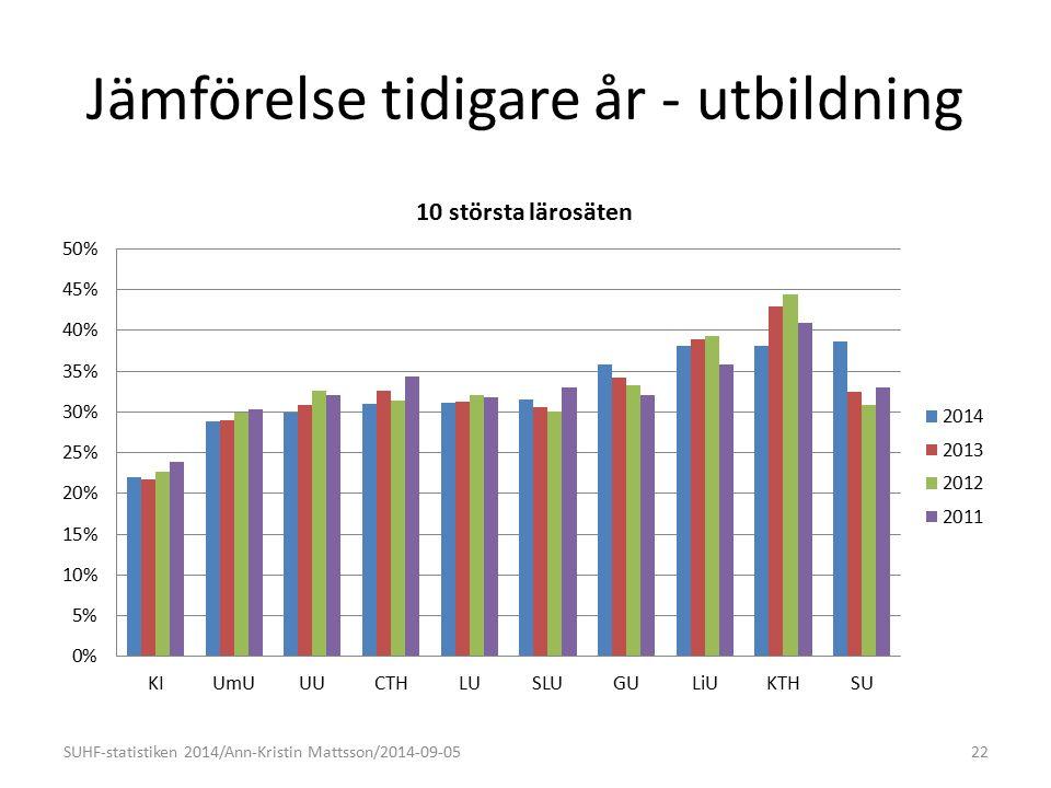 Jämförelse tidigare år - utbildning SUHF-statistiken 2014/Ann-Kristin Mattsson/2014-09-0522