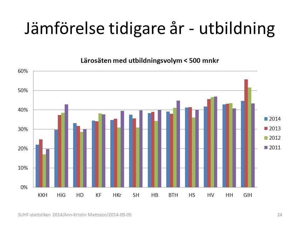 Jämförelse tidigare år - utbildning SUHF-statistiken 2014/Ann-Kristin Mattsson/2014-09-0524