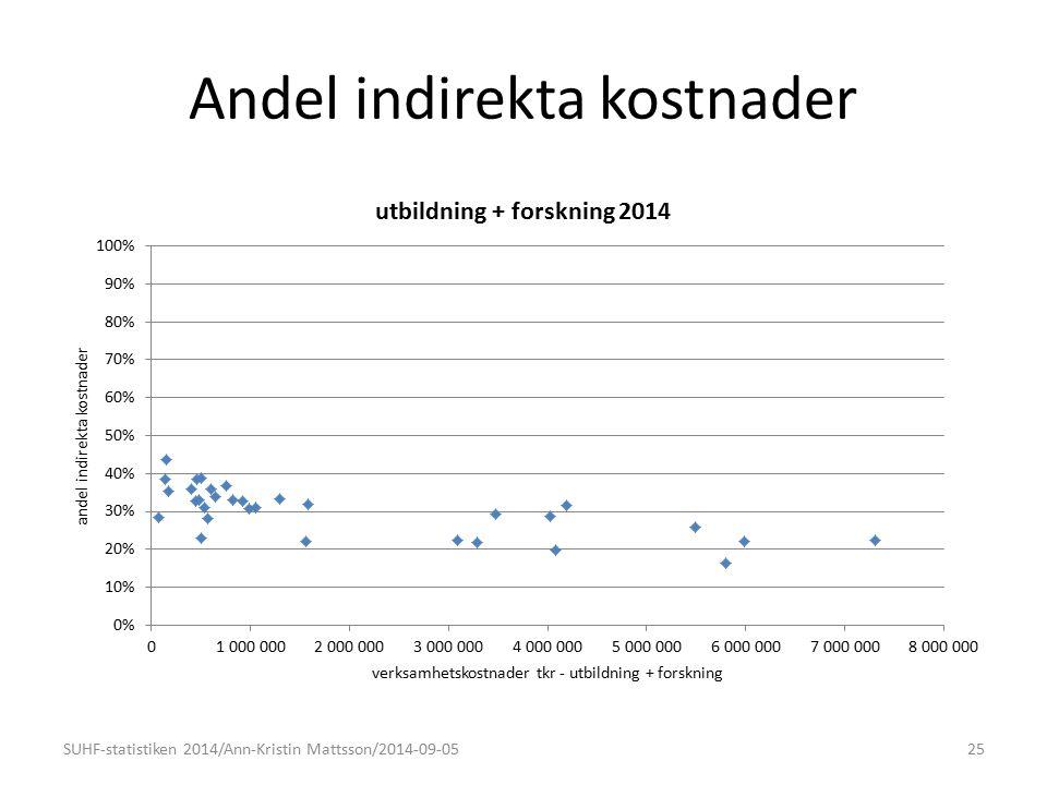Andel indirekta kostnader 25SUHF-statistiken 2014/Ann-Kristin Mattsson/2014-09-05