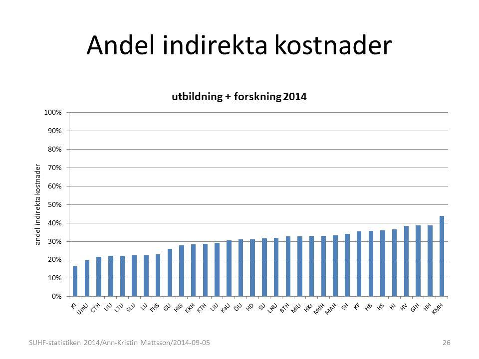 Andel indirekta kostnader 26SUHF-statistiken 2014/Ann-Kristin Mattsson/2014-09-05