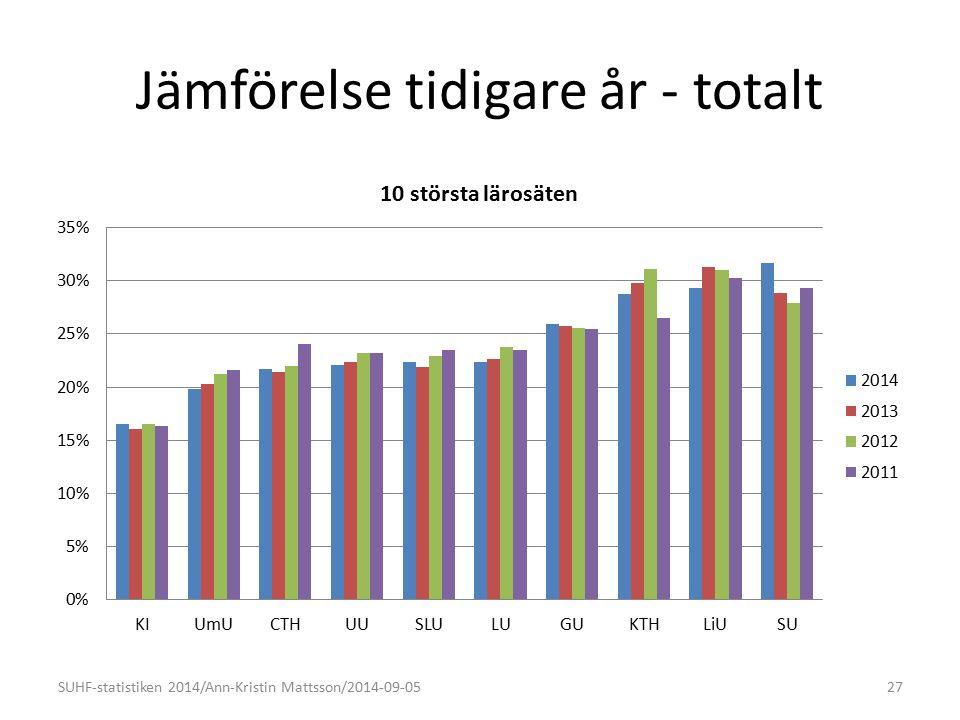 Jämförelse tidigare år - totalt SUHF-statistiken 2014/Ann-Kristin Mattsson/2014-09-0527