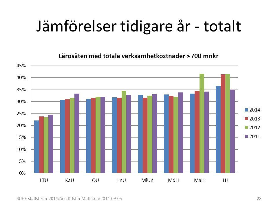Jämförelser tidigare år - totalt SUHF-statistiken 2014/Ann-Kristin Mattsson/2014-09-0528