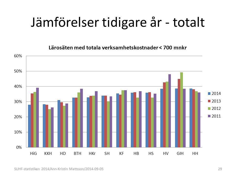 Jämförelser tidigare år - totalt SUHF-statistiken 2014/Ann-Kristin Mattsson/2014-09-0529