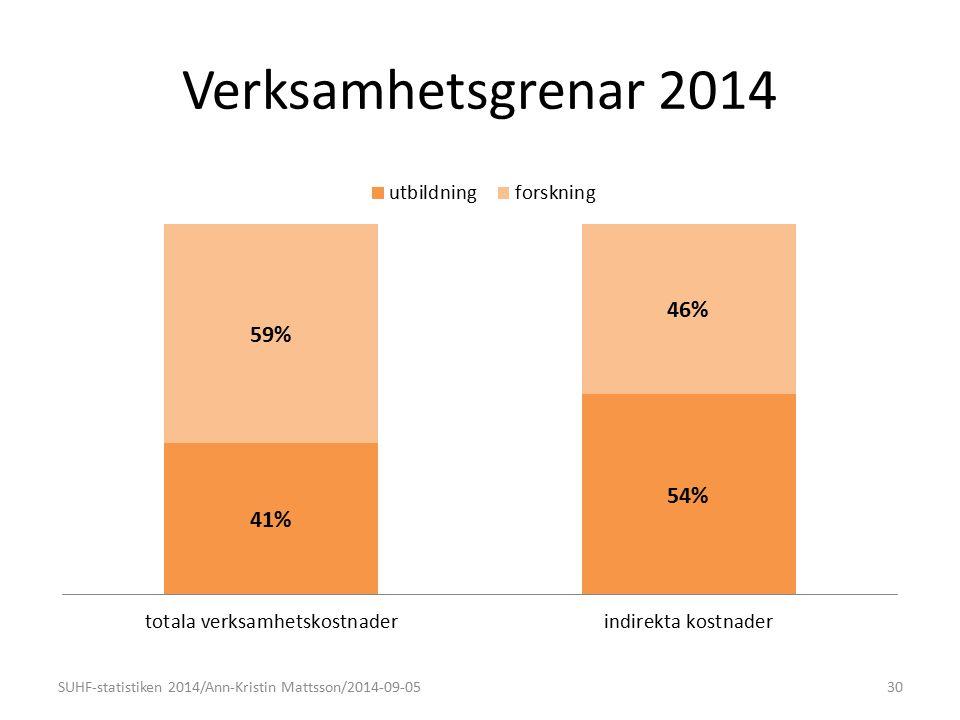Verksamhetsgrenar 2014 SUHF-statistiken 2014/Ann-Kristin Mattsson/2014-09-0530 (57%)