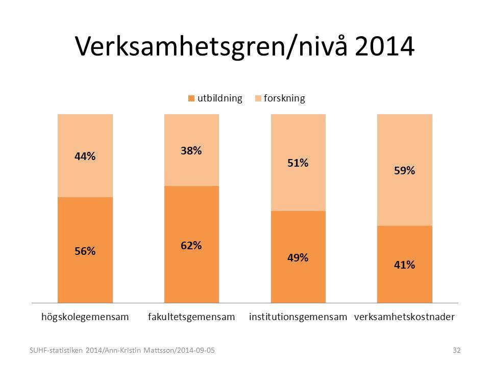 Verksamhetsgren/nivå 2014 SUHF-statistiken 2014/Ann-Kristin Mattsson/2014-09-0532 (42%)