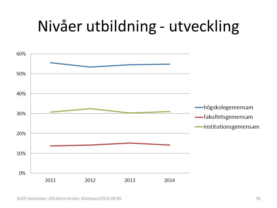 Nivåer utbildning - utveckling SUHF-statistiken 2014/Ann-Kristin Mattsson/2014-09-0536