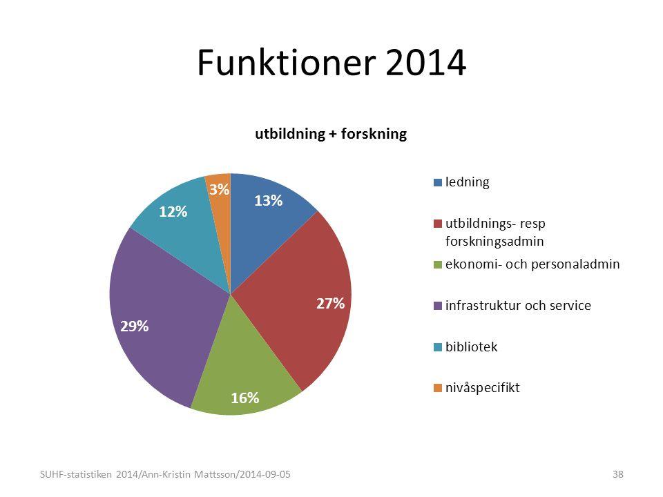 Funktioner 2014 SUHF-statistiken 2014/Ann-Kristin Mattsson/2014-09-0538